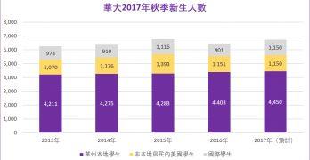 華大招生辦最新數據:本地及國際新生數破紀錄