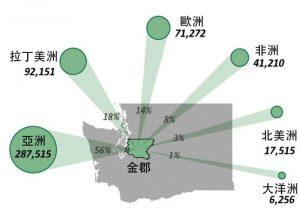 金郡24%為外來人口 其中亞裔超過半數