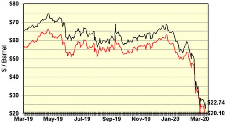 油價首季挫66%